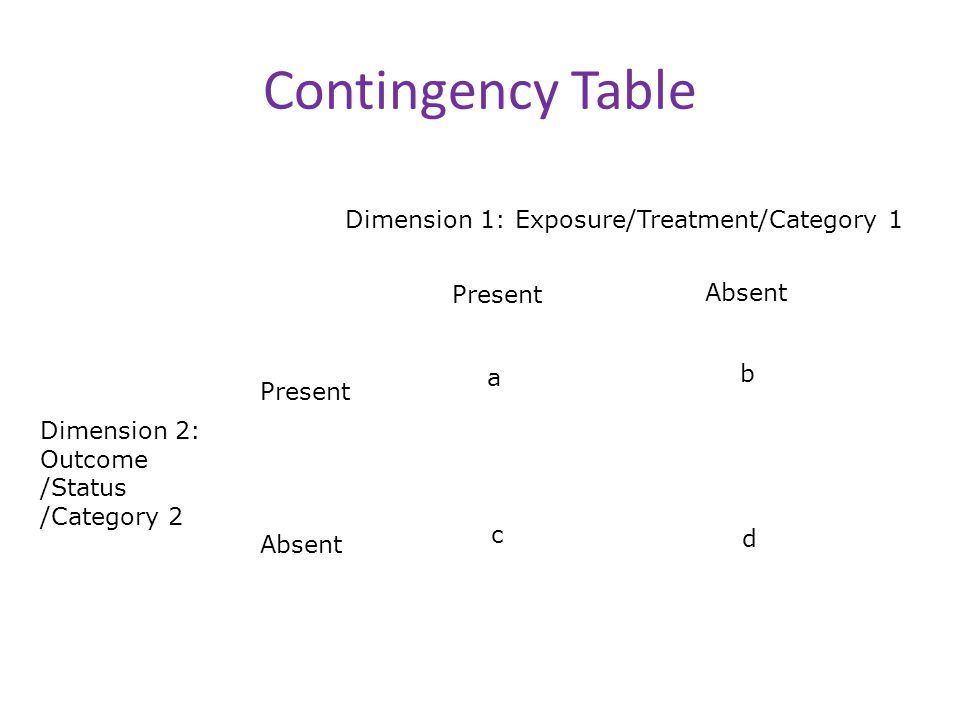 Contingency Table Dimension 1: Exposure/Treatment/Category 1 Dimension 2: Outcome /Status /Category 2 Present Absent Present Absent a b c d