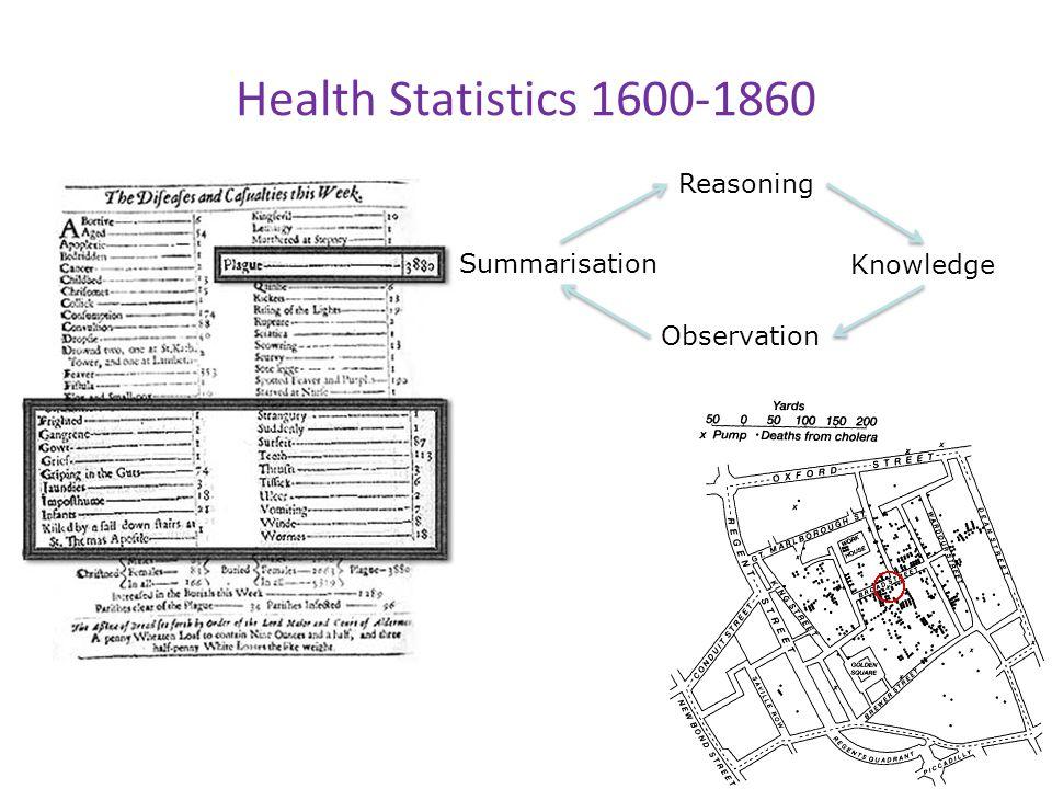 Health Statistics 1600-1860 Observation Knowledge Reasoning Summarisation