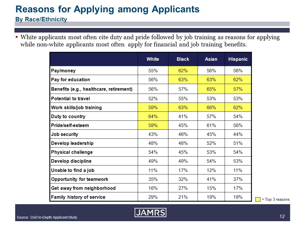 12 Reasons for Applying among Applicants By Race/Ethnicity WhiteBlackAsianHispanic Pay/money55%62%56% Pay for education56%63% 62% Benefits (e.g., healthcare, retirement)56%57%65%57% Potential to travel52%55%53% Work skills/job training59%63%66%62% Duty to country64%41%57%54% Pride/self-esteem59%45%61%56% Job security43%46%45%44% Develop leadership48% 52%51% Physical challenge54%45%53%54% Develop discipline49% 54%53% Unable to find a job11%17%12%11% Opportunity for teamwork35%32%41%37% Get away from neighborhood16%27%15%17% Family history of service29%21%19% = Top 3 reasons  White applicants most often cite duty and pride followed by job training as reasons for applying while non-white applicants most often apply for financial and job training benefits.
