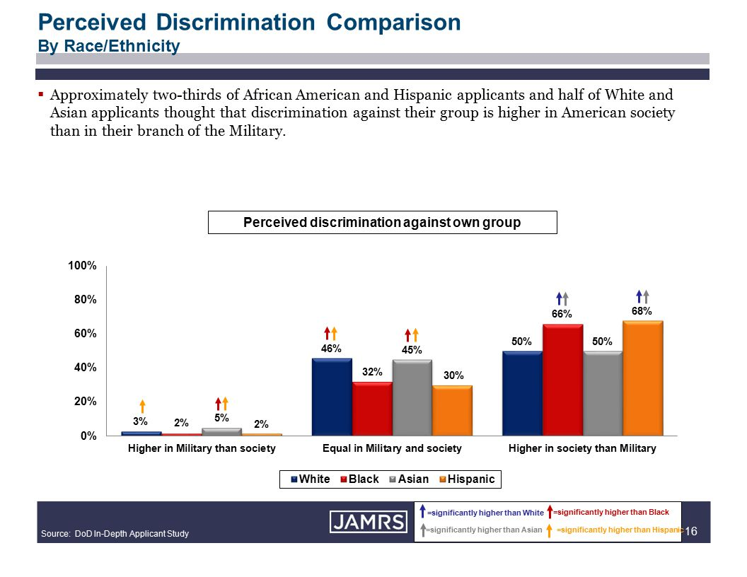 16  Approximately two-thirds of African American and Hispanic applicants and half of White and Asian applicants thought that discrimination against their group is higher in American society than in their branch of the Military.