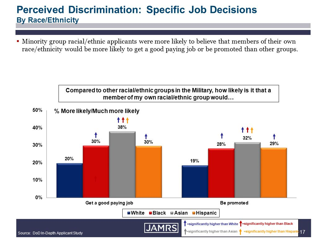 17  Minority group racial/ethnic applicants were more likely to believe that members of their own race/ethnicity would be more likely to get a good paying job or be promoted than other groups.
