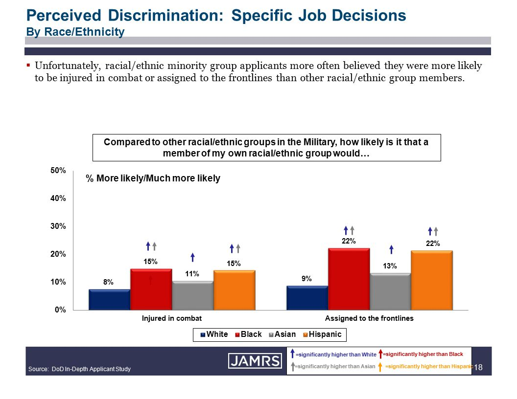 18  Unfortunately, racial/ethnic minority group applicants more often believed they were more likely to be injured in combat or assigned to the frontlines than other racial/ethnic group members.