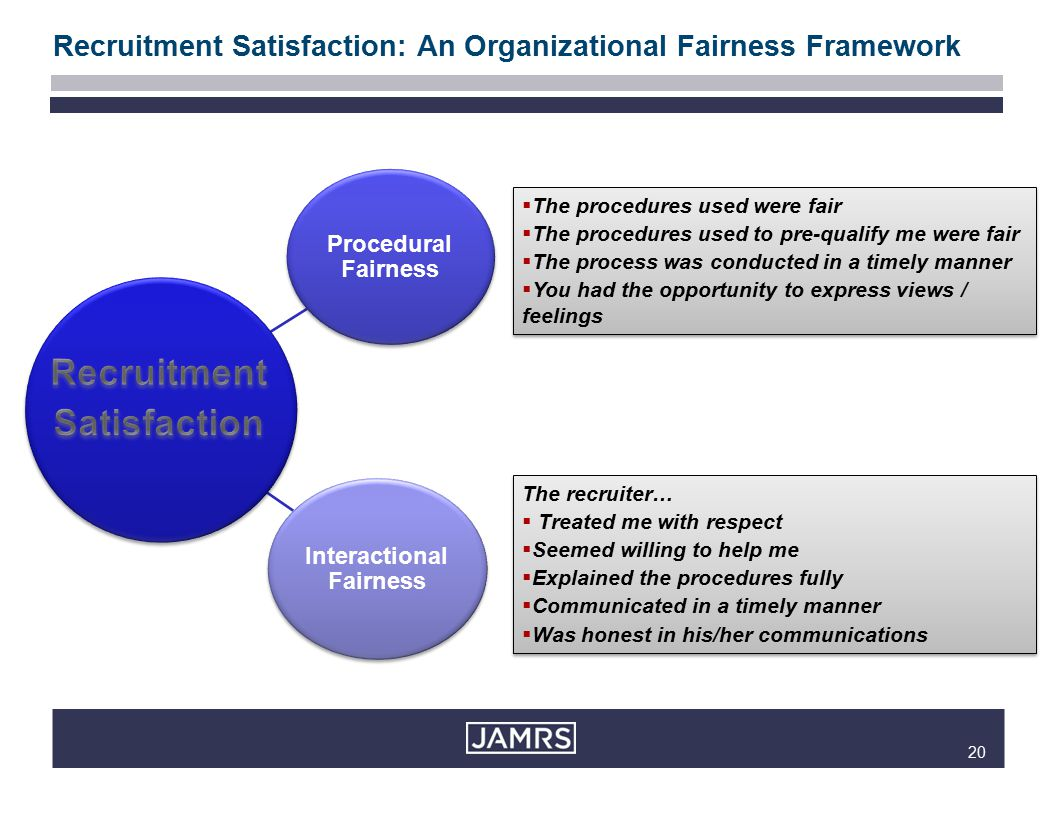 20 Procedural Fairness Interactional Fairness  The procedures used were fair  The procedures used to pre-qualify me were fair  The process was conducted in a timely manner  You had the opportunity to express views / feelings  The procedures used were fair  The procedures used to pre-qualify me were fair  The process was conducted in a timely manner  You had the opportunity to express views / feelings The recruiter…  Treated me with respect  Seemed willing to help me  Explained the procedures fully  Communicated in a timely manner  Was honest in his/her communications The recruiter…  Treated me with respect  Seemed willing to help me  Explained the procedures fully  Communicated in a timely manner  Was honest in his/her communications Recruitment Satisfaction: An Organizational Fairness Framework