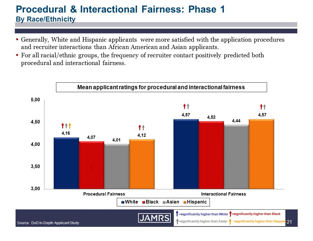 21 Procedural & Interactional Fairness: Phase 1 By Race/Ethnicity =significantly higher than White =significantly higher than Black =significantly higher than Asian=significantly higher than Hispanic Source: DoD In-Depth Applicant Study Mean applicant ratings for procedural and interactional fairness  Generally, White and Hispanic applicants were more satisfied with the application procedures and recruiter interactions than African American and Asian applicants.