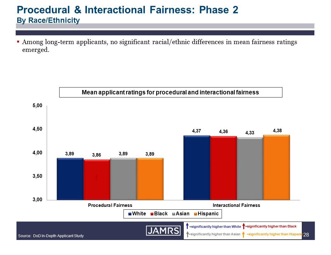 28 Procedural & Interactional Fairness: Phase 2 By Race/Ethnicity =significantly higher than White =significantly higher than Black =significantly higher than Asian=significantly higher than Hispanic Source: DoD In-Depth Applicant Study Mean applicant ratings for procedural and interactional fairness  Among long-term applicants, no significant racial/ethnic differences in mean fairness ratings emerged.
