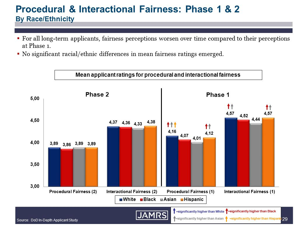 29 Procedural & Interactional Fairness: Phase 1 & 2 By Race/Ethnicity =significantly higher than White =significantly higher than Black =significantly higher than Asian=significantly higher than Hispanic Source: DoD In-Depth Applicant Study Mean applicant ratings for procedural and interactional fairness  For all long-term applicants, fairness perceptions worsen over time compared to their perceptions at Phase 1.