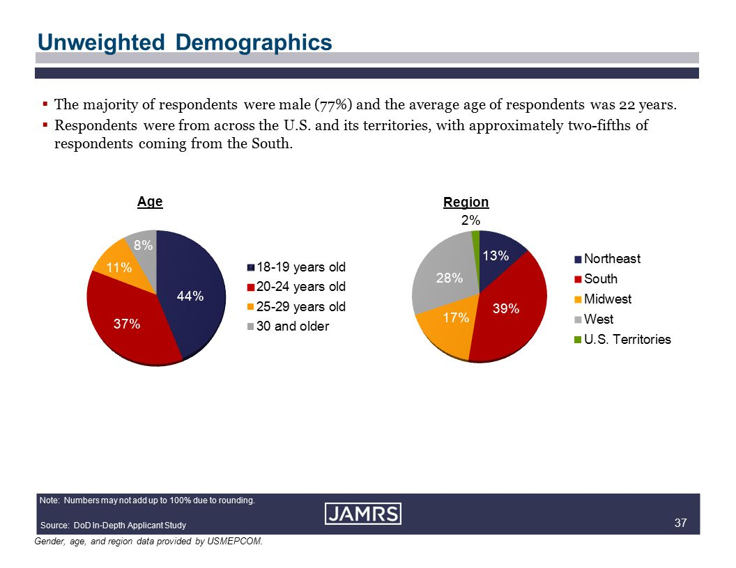 37 Unweighted Demographics 50% FEMALE Region Age 50% MALE Source: DoD In-Depth Applicant Study  The majority of respondents were male (77%) and the average age of respondents was 22 years.