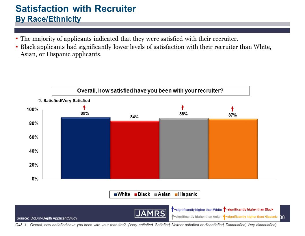 38  The majority of applicants indicated that they were satisfied with their recruiter.