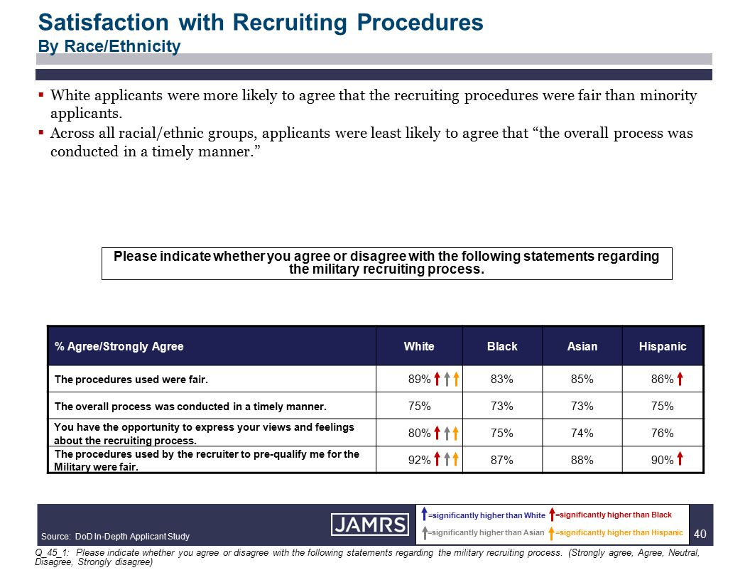 40  White applicants were more likely to agree that the recruiting procedures were fair than minority applicants.  Across all racial/ethnic groups,