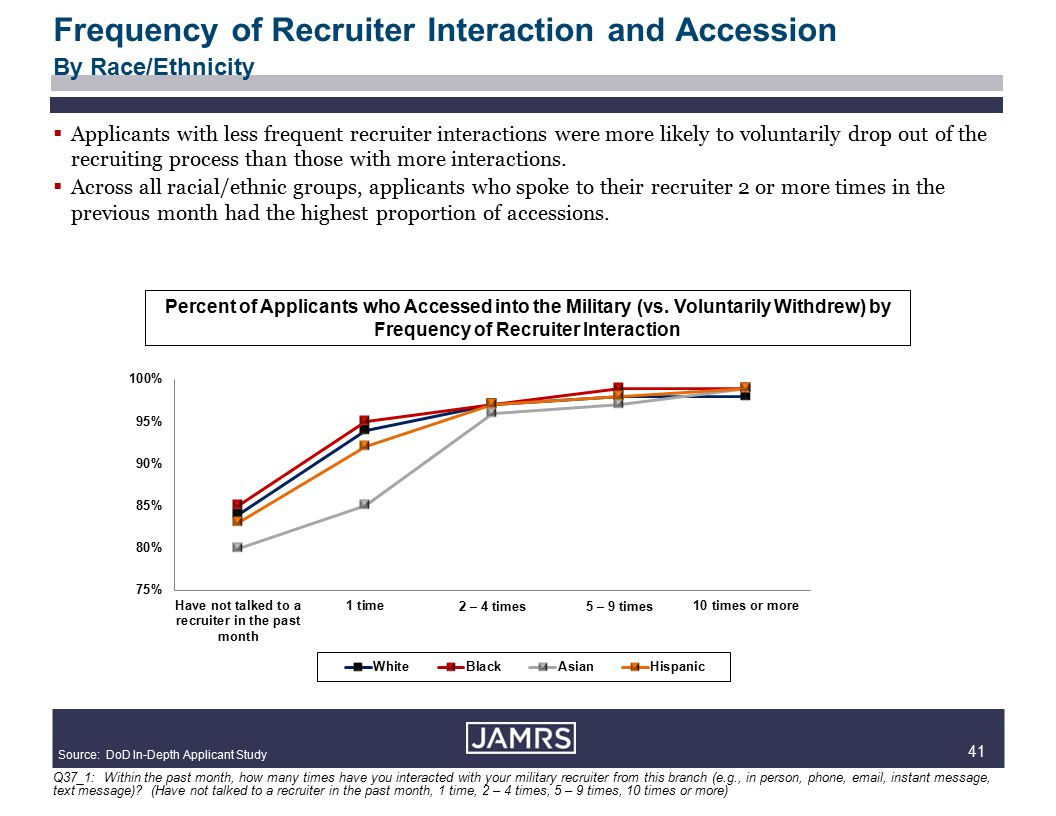 41  Applicants with less frequent recruiter interactions were more likely to voluntarily drop out of the recruiting process than those with more interactions.