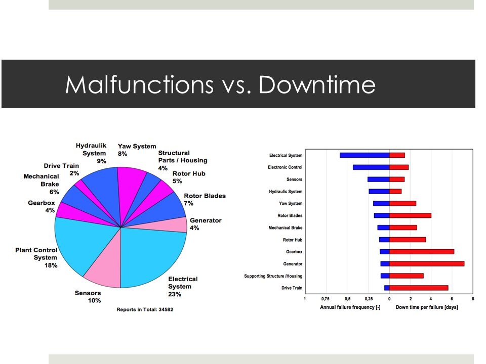 Malfunctions vs. Downtime