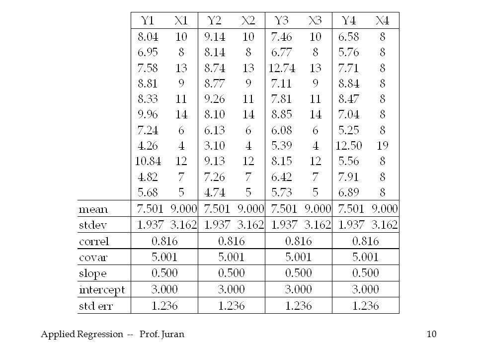 Applied Regression -- Prof. Juran10