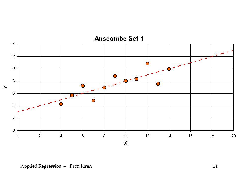 Applied Regression -- Prof. Juran11