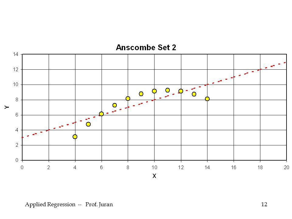Applied Regression -- Prof. Juran12