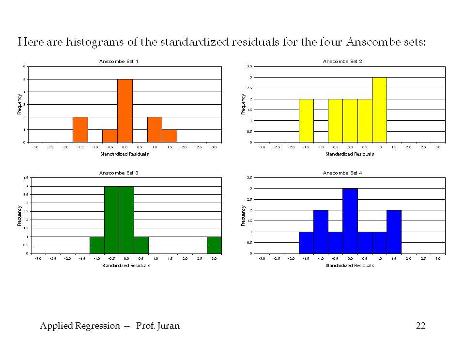 Applied Regression -- Prof. Juran22