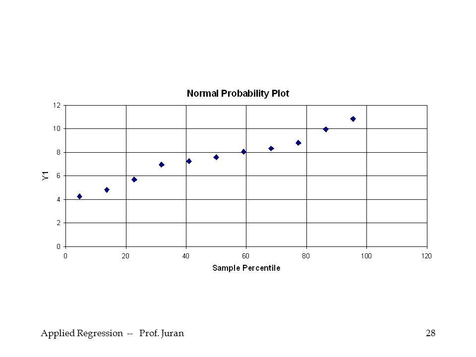Applied Regression -- Prof. Juran28