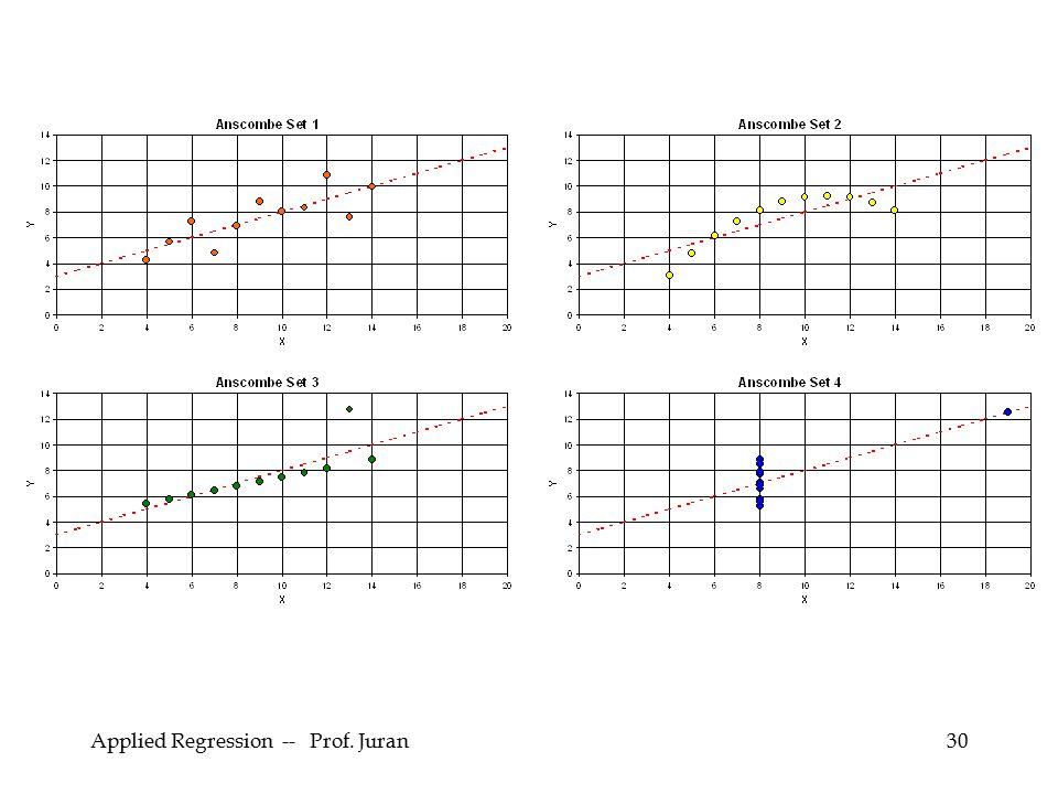 Applied Regression -- Prof. Juran30
