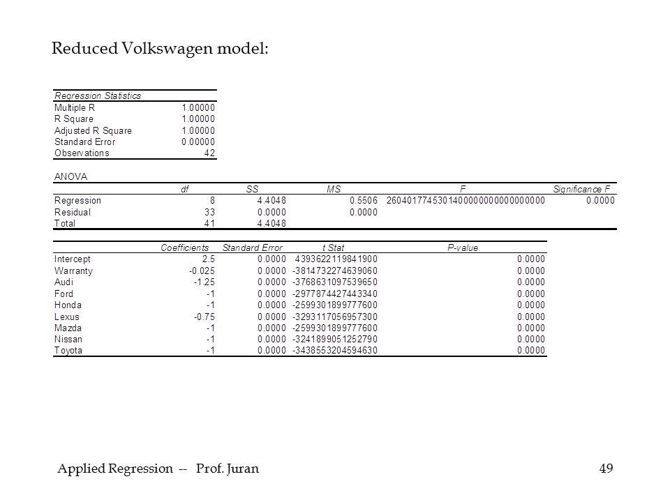 Applied Regression -- Prof. Juran49 Reduced Volkswagen model: