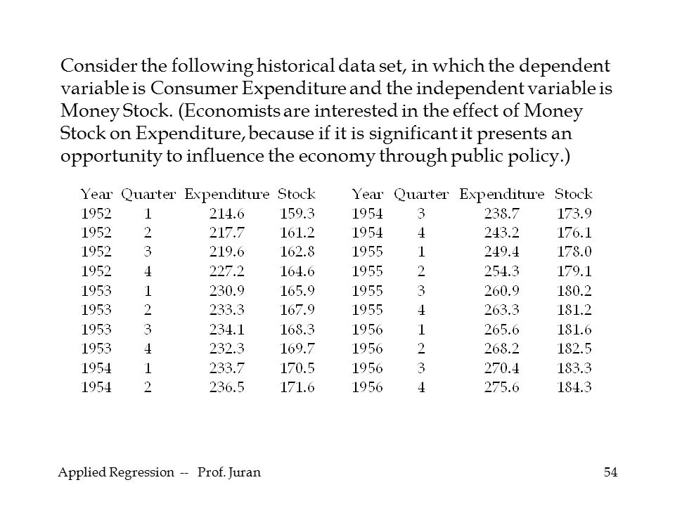 Applied Regression -- Prof. Juran54 Consider the following historical data set, in which the dependent variable is Consumer Expenditure and the indepe