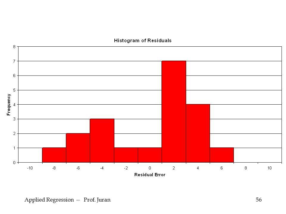Applied Regression -- Prof. Juran56