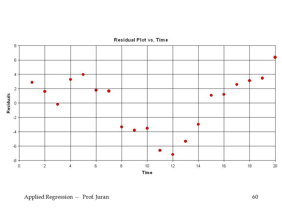 Applied Regression -- Prof. Juran60