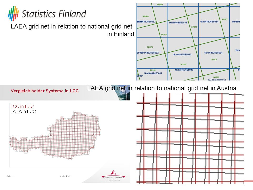 Differences in locations of grid cells in different projections (or co-ordinate systems) A grid cell produced by using the national ETRS89- TM35FIN co-ordinate system and projection is divided among several ETRS89-LAEA grid cells Direct derivation between different co-ordinate systems or projection is not usable grids are located differently in relation to each others  A issue to be solved: How to use national grid datasets while the direct conversion is not relevant…?