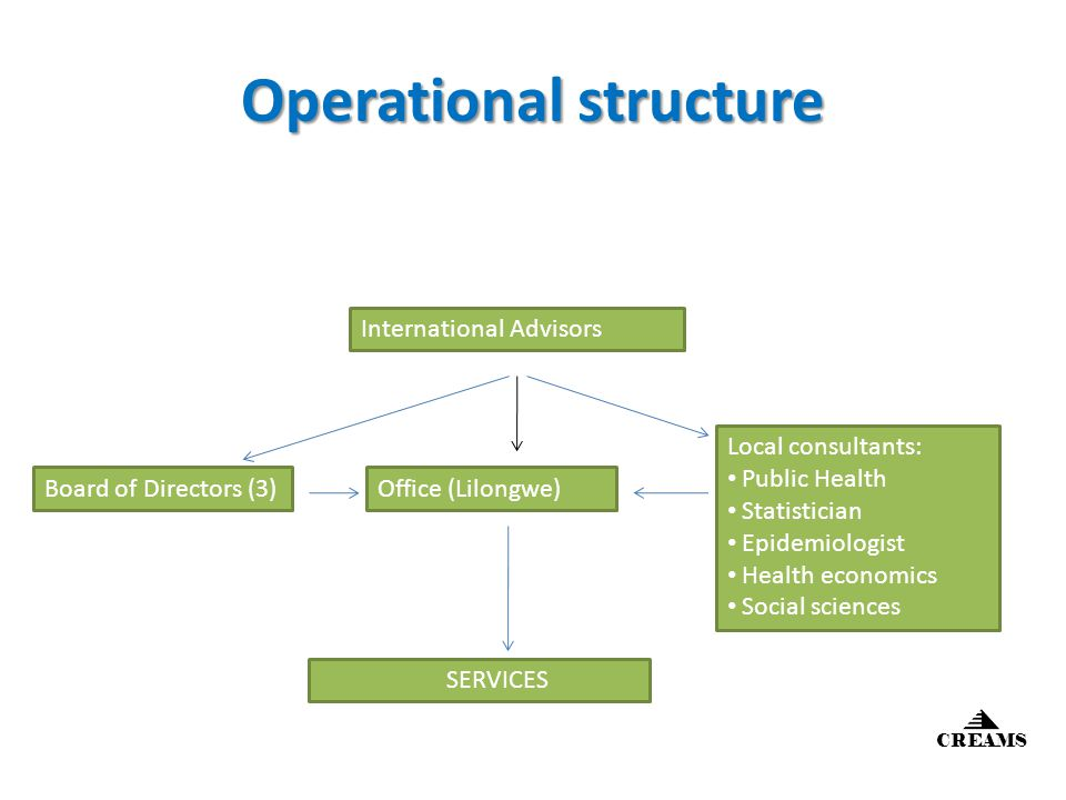 Operational structure International Advisors Office (Lilongwe)Board of Directors (3) Local consultants: Public Health Statistician Epidemiologist Health economics Social sciences SERVICES CREAMS