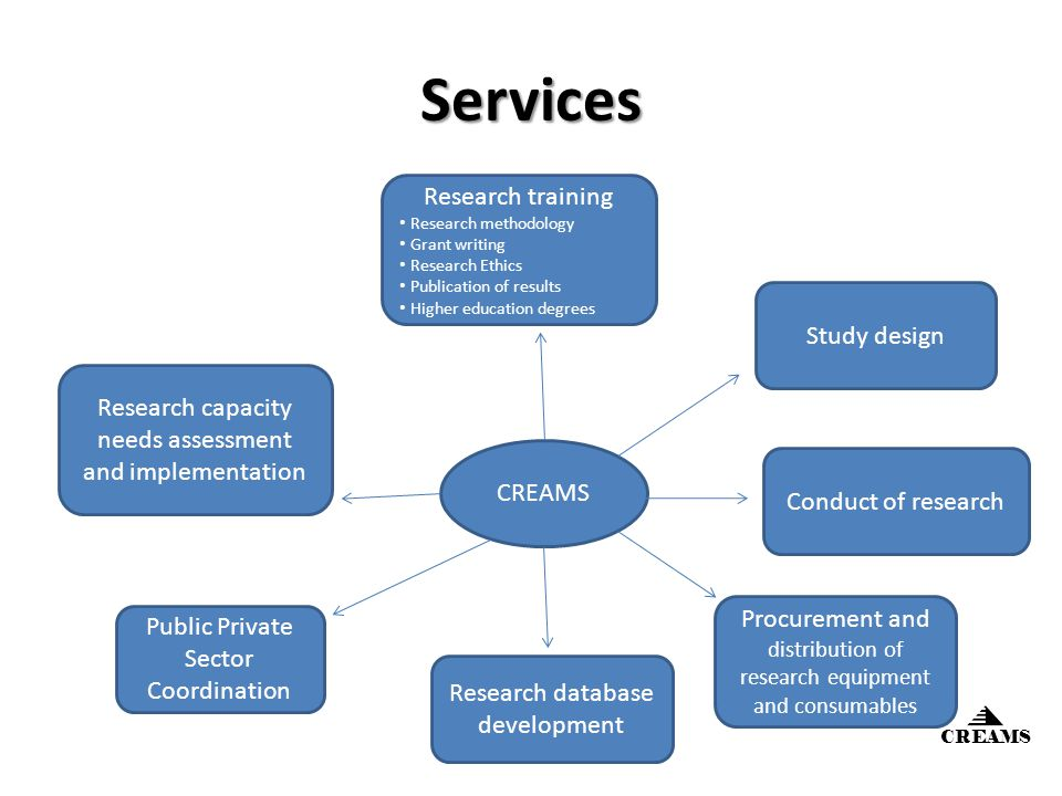 Services Public Private Sector Coordination Study design Conduct of research Research capacity needs assessment and implementation Research training Research methodology Grant writing Research Ethics Publication of results Higher education degrees Research database development CREAMS Procurement and distribution of research equipment and consumables