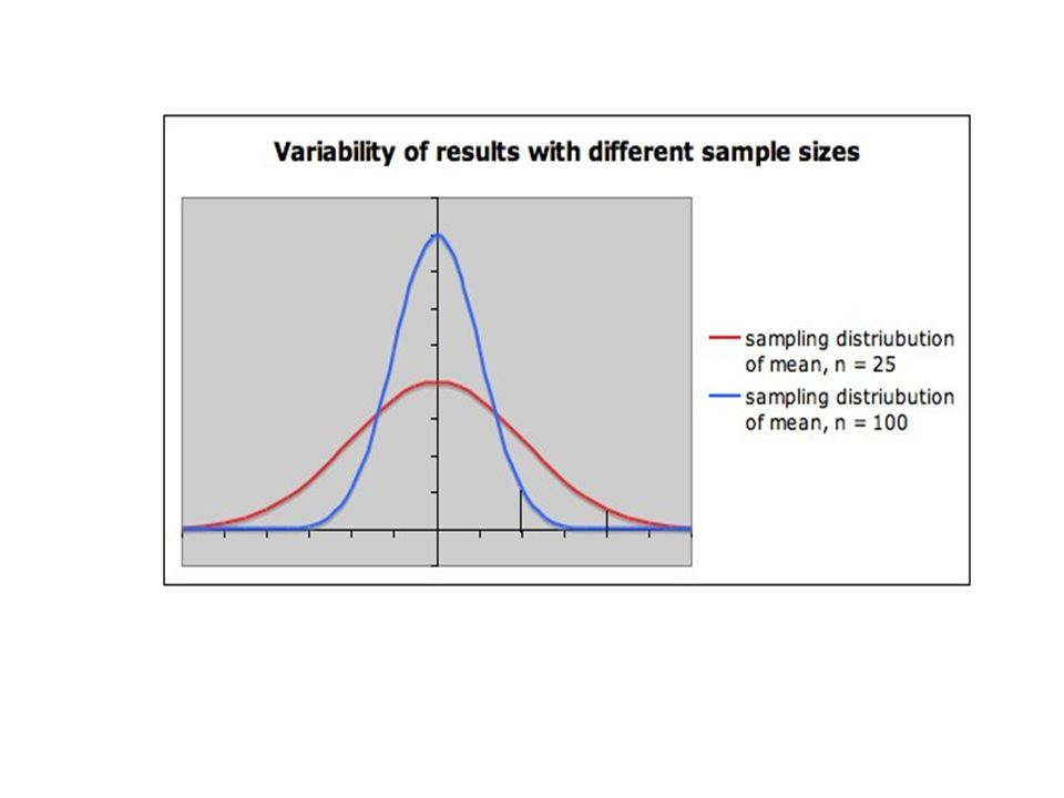 Notice that: The sampling distribution for the smaller sample size (n = 25) is wider than the sampling distribution for the larger sample size ( n = 100).