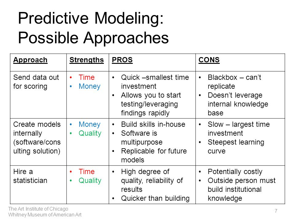 Predictive Modeling: Possible Approaches 7 ApproachStrengthsPROSCONS Send data out for scoring Time Money Quick –smallest time investment Allows you to start testing/leveraging findings rapidly Blackbox – can't replicate Doesn't leverage internal knowledge base Create models internally (software/cons ulting solution) Money Quality Build skills in-house Software is multipurpose Replicable for future models Slow – largest time investment Steepest learning curve Hire a statistician Time Quality High degree of quality, reliability of results Quicker than building Potentially costly Outside person must build institutional knowledge The Art Institute of Chicago Whitney Museum of American Art