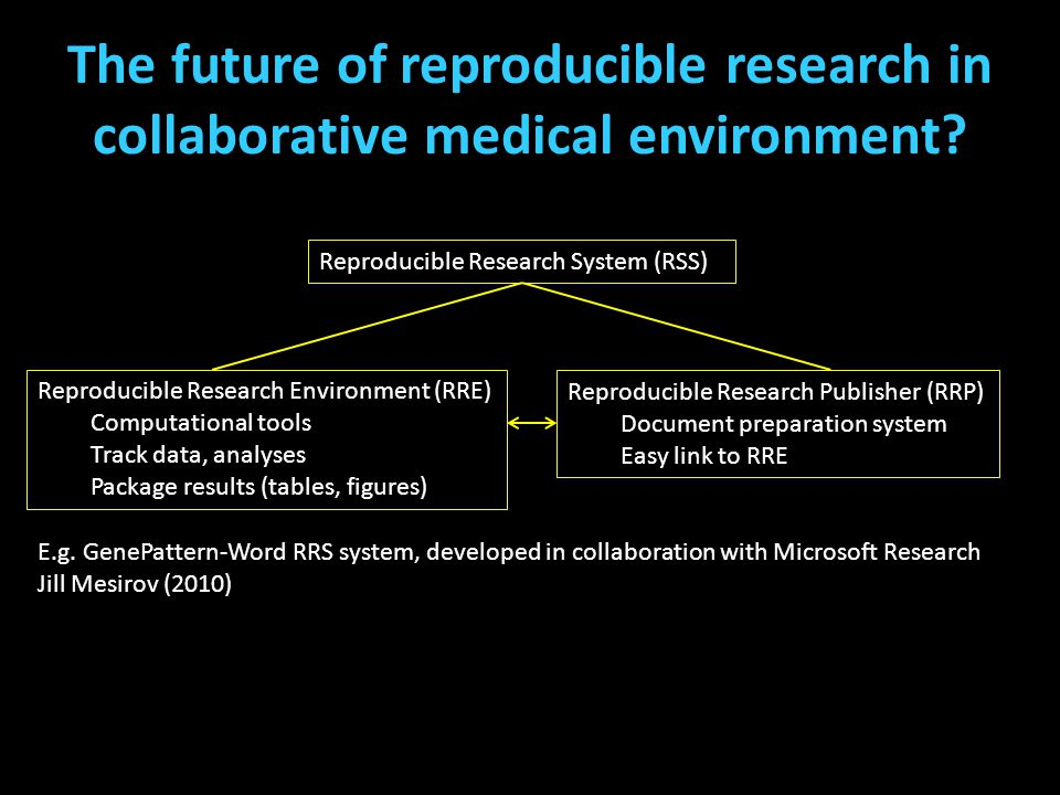 The future of reproducible research in collaborative medical environment? E.g. GenePattern-Word RRS system, developed in collaboration with Microsoft