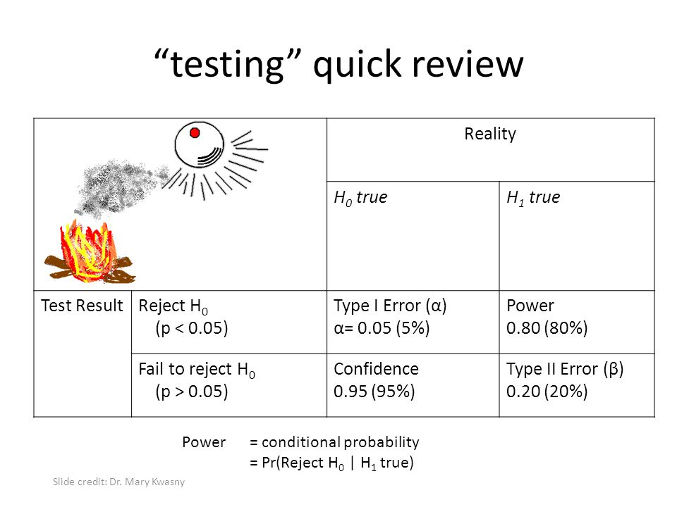 """""""testing"""" quick review Reality H 0 trueH 1 true Test ResultReject H 0 (p < 0.05) Type I Error (α) α= 0.05 (5%) Power 0.80 (80%) Fail to reject H 0 (p"""