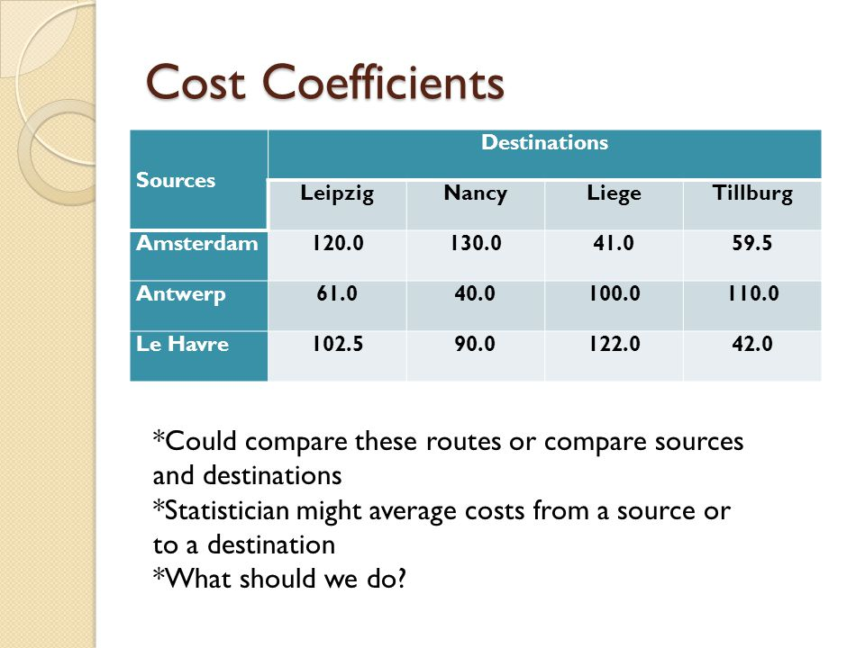Cost Coefficients Sources Destinations LeipzigNancyLiegeTillburg Amsterdam120.0130.041.059.5 Antwerp61.040.0100.0110.0 Le Havre102.590.0122.042.0 *Could compare these routes or compare sources and destinations *Statistician might average costs from a source or to a destination *What should we do