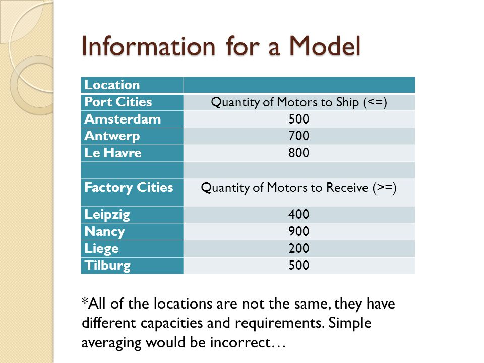 Information for a Model Location Port CitiesQuantity of Motors to Ship (<=) Amsterdam500 Antwerp700 Le Havre800 Factory CitiesQuantity of Motors to Re
