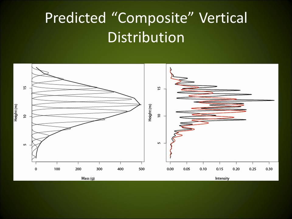 Predicted Composite Vertical Distribution