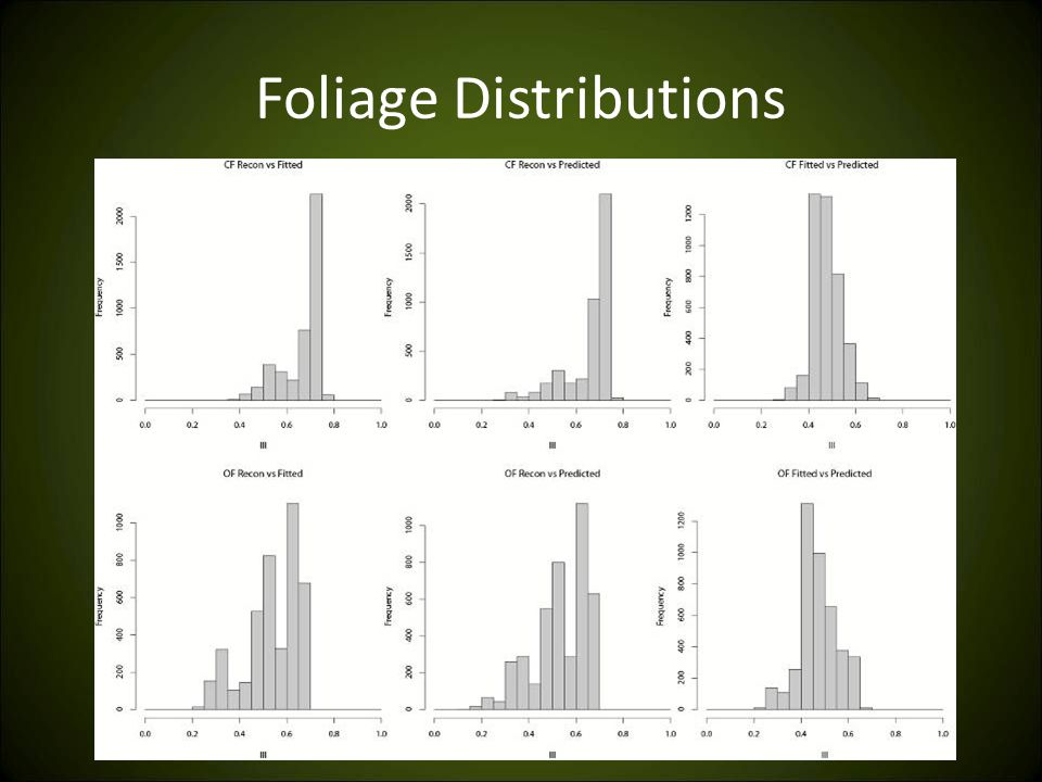 Foliage Distributions