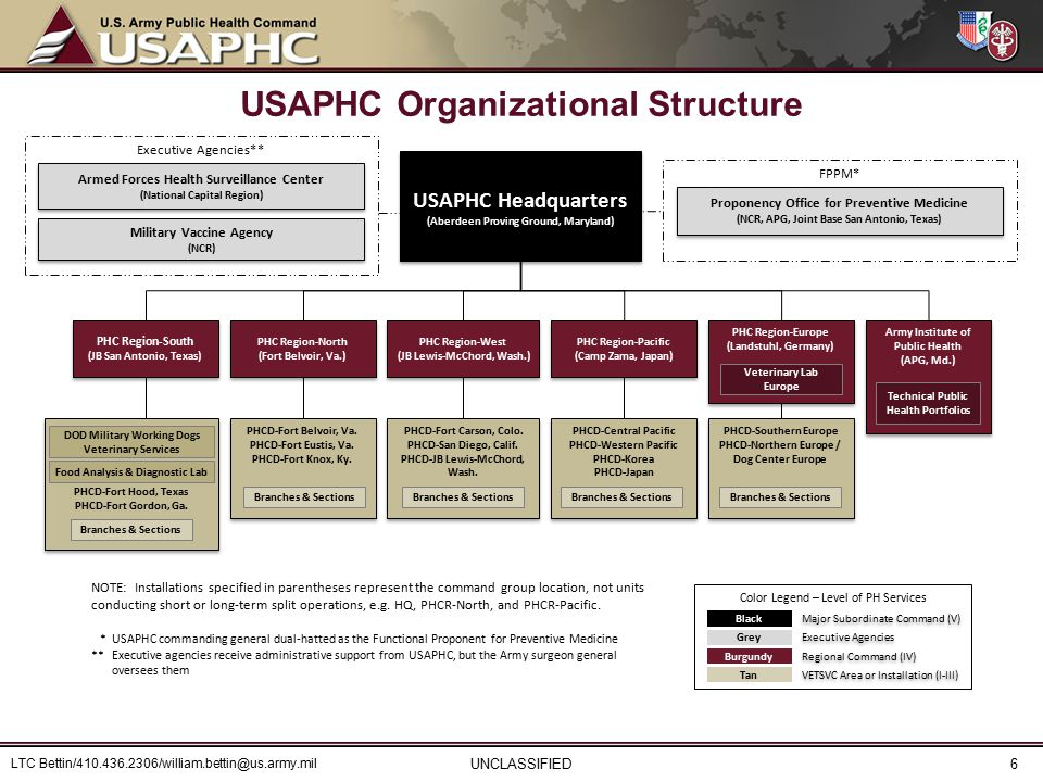 USAPHC Organizational Structure UNCLASSIFIED PHCD-Central Pacific PHCD-Western Pacific PHCD-Korea PHCD-Japan PHCD-Central Pacific PHCD-Western Pacific PHCD-Korea PHCD-Japan PHCD-Fort Carson, Colo.