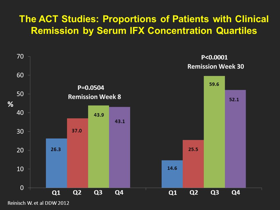 The ACT Studies: Proportions of Patients with Clinical Remission by Serum IFX Concentration Quartiles Q1 Q2Q3Q4 Q1 Q2Q3Q4 % 26.3 37.0 43.9 43.1 P=0.0504 P<0.0001 Reinisch W.