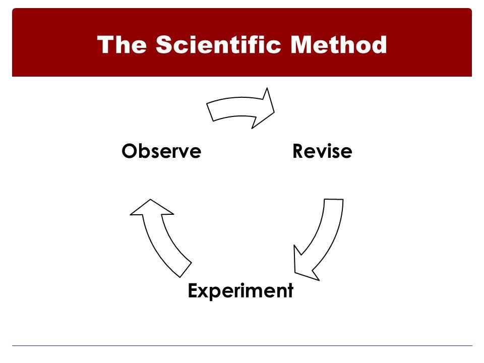 The Scientific Method Revise Experiment Observe
