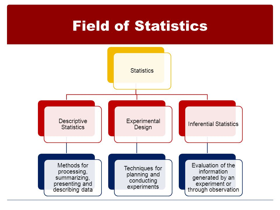 Field of Statistics Statistics Descriptive Statistics Methods for processing, summarizing, presenting and describing data Experimental Design Techniques for planning and conducting experiments Inferential Statistics Evaluation of the information generated by an experiment or through observation