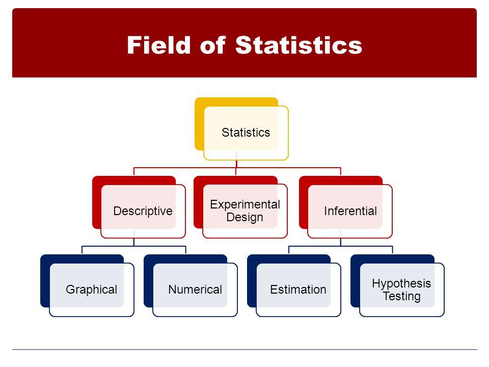 Field of Statistics StatisticsDescriptiveGraphicalNumericalInferentialEstimation Hypothesis Testing Experimental Design