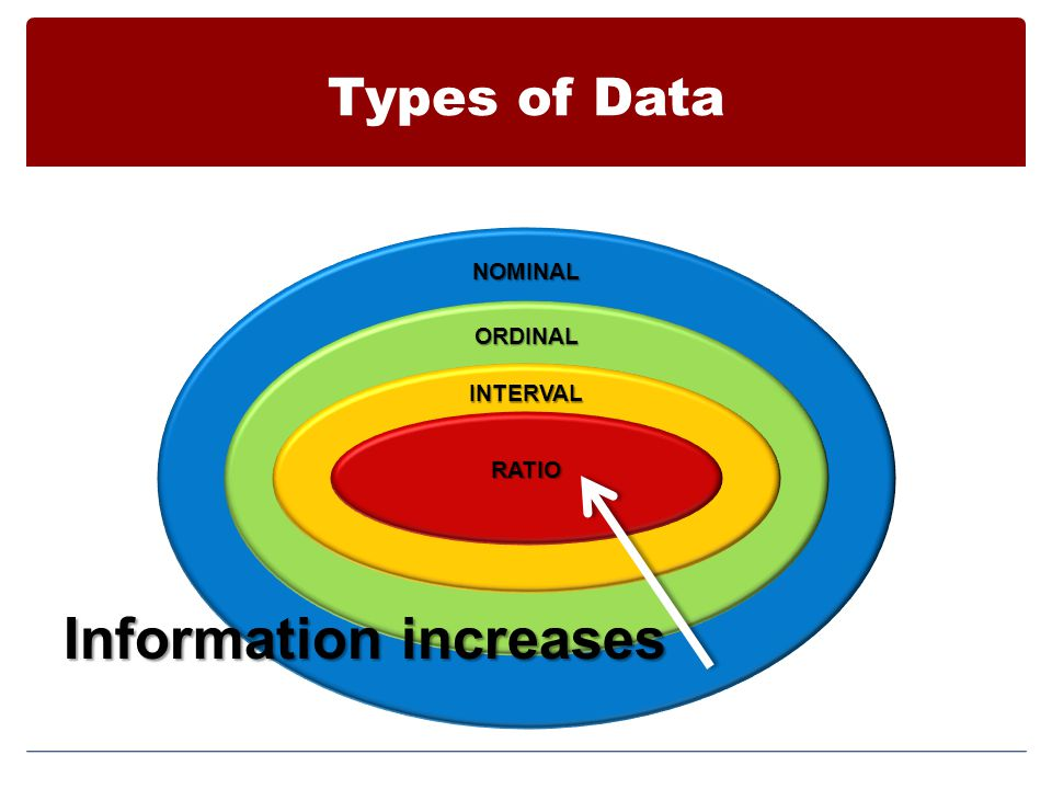 Types of Data NOMINAL ORDINAL INTERVAL RATIO Information increases