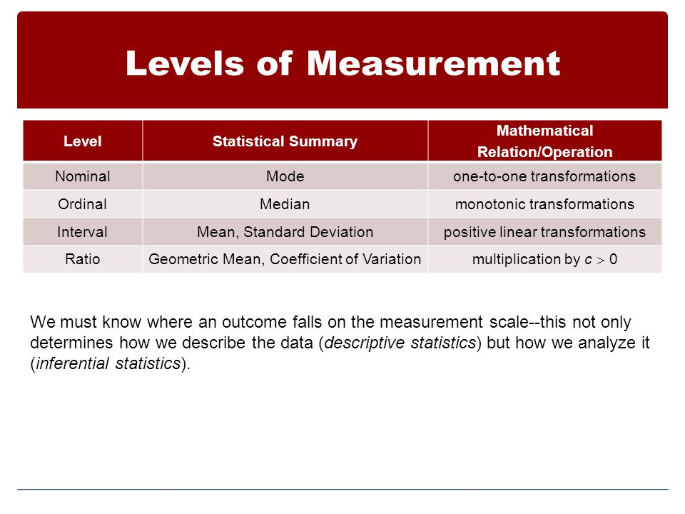 Levels of Measurement LevelStatistical Summary Mathematical Relation/Operation NominalModeone-to-one transformations OrdinalMedianmonotonic transformations IntervalMean, Standard Deviationpositive linear transformations RatioGeometric Mean, Coefficient of Variationmultiplication by c  0 We must know where an outcome falls on the measurement scale--this not only determines how we describe the data (descriptive statistics) but how we analyze it (inferential statistics).