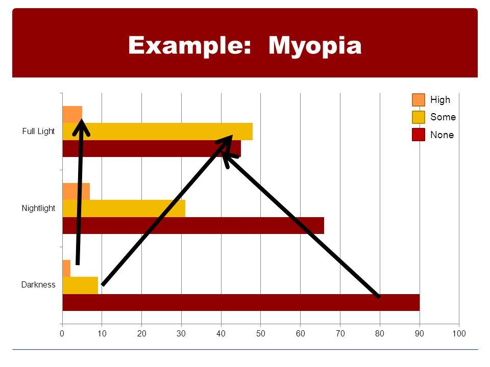 Example: Myopia High Some None