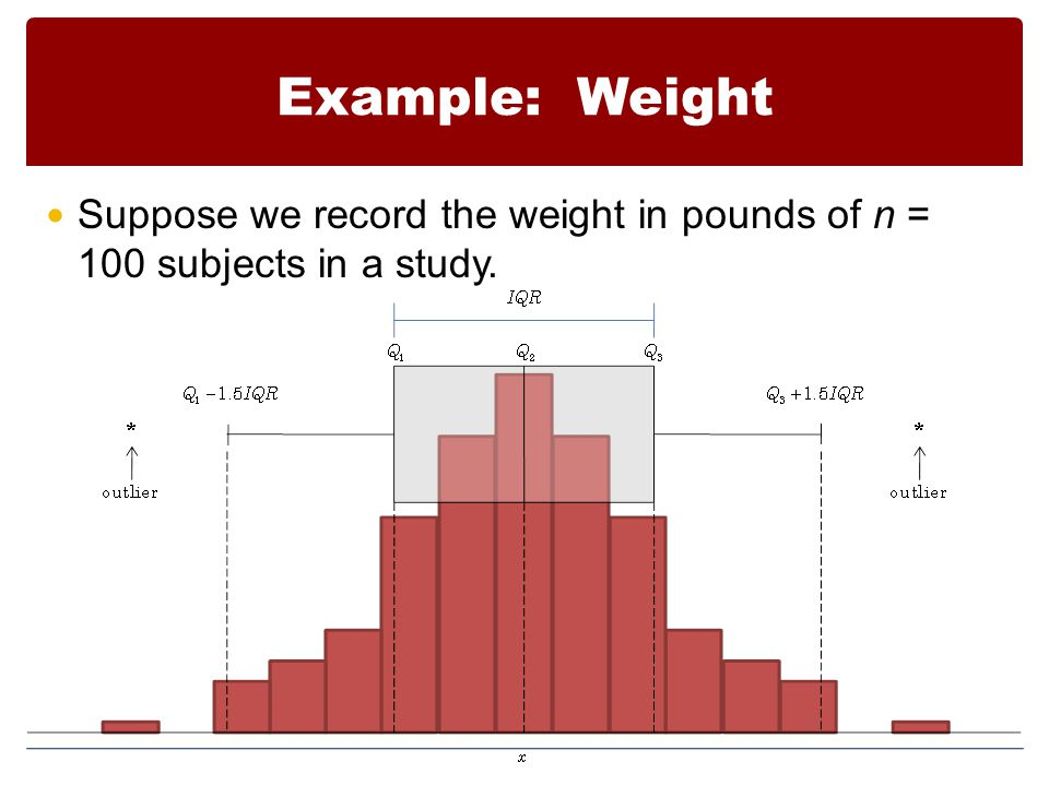 Example: Weight Suppose we record the weight in pounds of n = 100 subjects in a study.