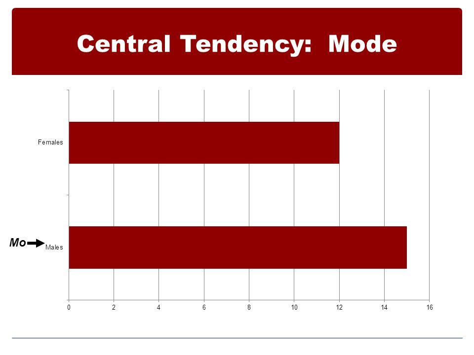 Central Tendency: Mode Mo