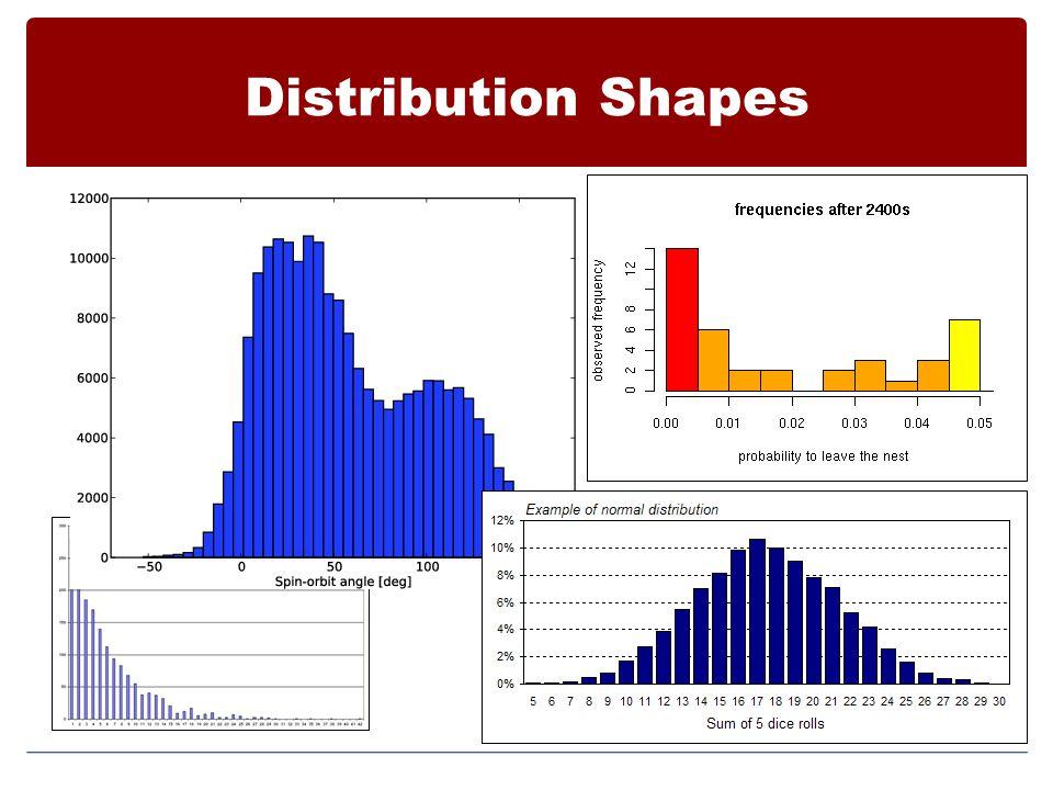 Distribution Shapes