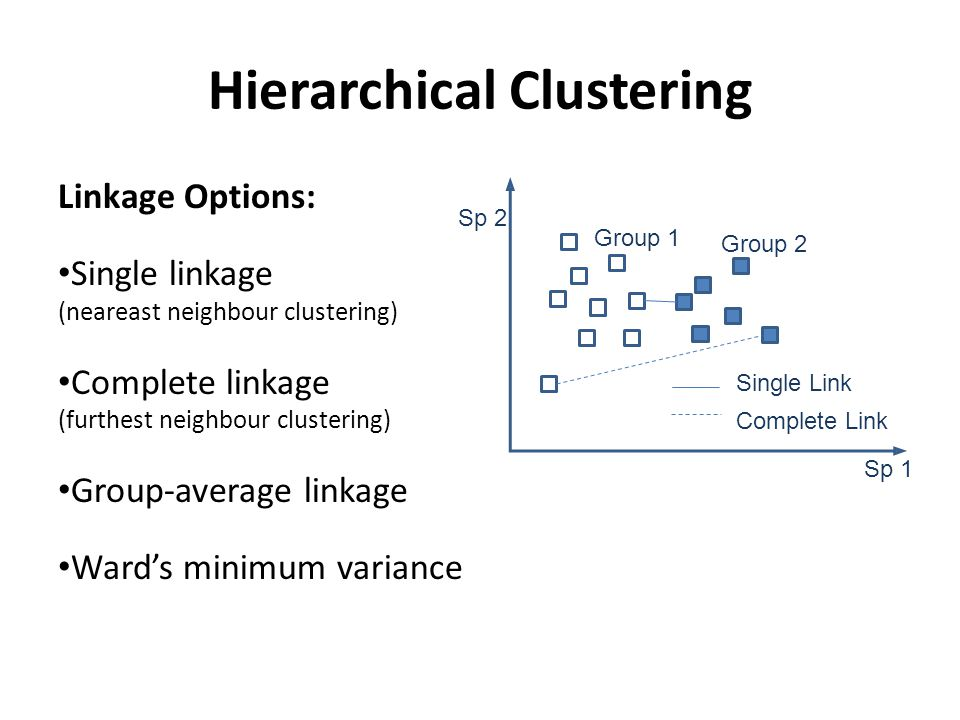 Hierarchical Clustering Linkage Options: Single linkage (neareast neighbour clustering) Complete linkage (furthest neighbour clustering) Group-average linkage Ward's minimum variance Group 1 Group 2 Sp 1 Sp 2 Single Link Complete Link