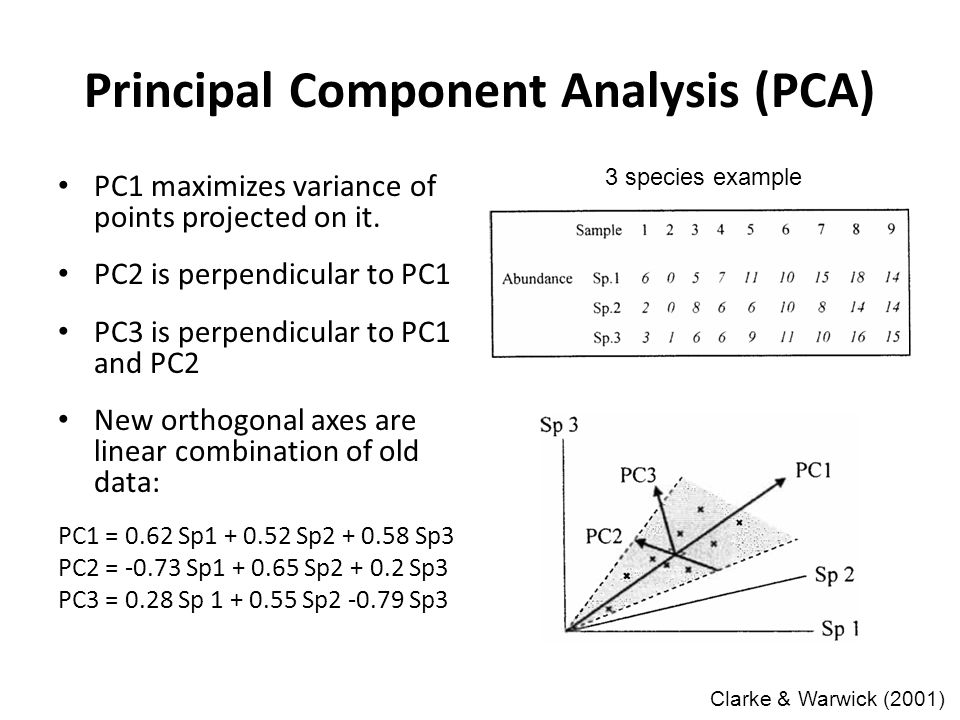 Principal Component Analysis (PCA) PC1 maximizes variance of points projected on it.