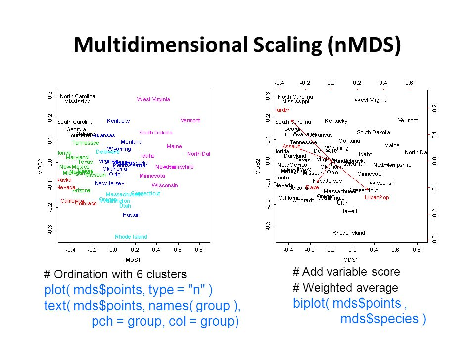Multidimensional Scaling (nMDS) # Ordination with 6 clusters plot( mds$points, type = n ) text( mds$points, names( group ), pch = group, col = group) # Add variable score # Weighted average biplot( mds$points, mds$species )